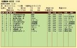 第34S:03月4週 阪神大賞典 成績