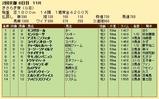 第24S:02月3週 きさらぎ賞 成績