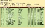 第22S:05月4週 優駿牝馬 成績