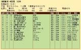 第26S:06月1週 目黒記念 成績