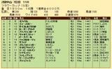 第23S:03月4週 フラワーカップ 成績