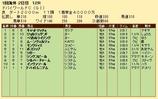 第30S:03月5週 ドバイWC 成績