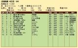 第30S:07月4週 函館記念 成績