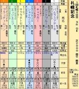 第26S:08月4週 札幌記念