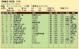 第24S:02月4週 フェブラリーS 成績