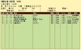 第19S:09月3週 小倉2歳S