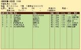 第22S:02月1週 京都牝馬S 成績