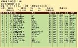 第30S:12月4週 全日本2歳優駿 成績