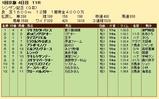 第33S:01月2週 シンザン記念 成績