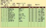 第19S:12月2週 中日新聞杯 成績