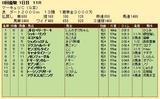 第24S:07月3週 マーキュリC 成績