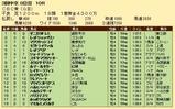 第35S:06月3週 CBC賞 成績
