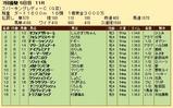 第28S:07月1週 スパーキングレディーC 成績