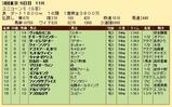 第34S:06月2週 ユニコーンS 成績