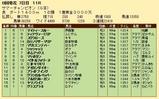 第31S:08月2週 サマーチャンピオン 成績
