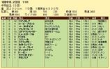 第17S:03月2週 中京記念 成績
