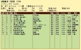 第19S:05月3週 京王杯スプリングC 成績