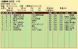 第20S:03月4週 阪神大賞典 成績