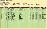 第20S:06月1週 東京優駿 成績