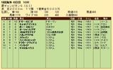 第30S:09月1週 愛チャンピオンS 成績