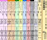 第35S:05月2週 京都新聞杯