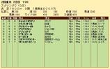 第24S:05月3週 スプリングC 成績