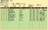 第19S:12月4週 愛知杯 成績