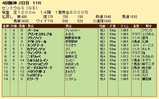 第23S:09月3週 セントウルS 成績