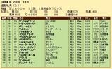 第28S:05月4週 優駿牝馬 成績