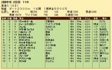 第26S:05月4週 東海S 成績