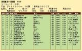 第33S:06月2週 ユニコーンS 成績