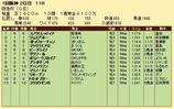 第20S:03月1週 阪急杯 成績