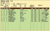 第33S:03月1週 中山記念 成績