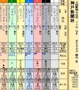 第22S:09月5週 神戸新聞杯