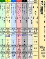 第23S:09月5週 神戸新聞杯