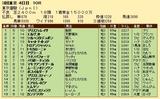 第34S:06月1週 東京優駿 成績