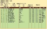 第34S:06月1週 目黒記念 成績