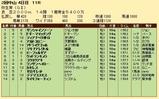 第32S:03月2週 弥生賞 成績