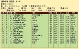 第23S:05月4週 東海S 成績