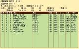 第21S:10月1週 凱旋門賞 成績