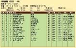 第29S:06月3週 関東オークス 成績