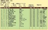 第17S:12月2週 中日新聞杯 成績