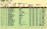 第26S:07月3週 マーキュリC 成績