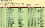 第21S:05月2週 NHKマイルC 成績