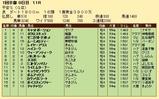 第32S:01月4週 平安S 成績