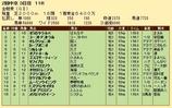 第29S:06月1週 金鯱賞 成績