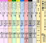 第34S:09月2週 小倉2歳S