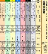 第26S:04月1週 産経大阪杯