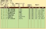 第26S:05月4週 愛2000ギニー 成績