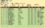 第23S:06月5週 宝塚記念 成績